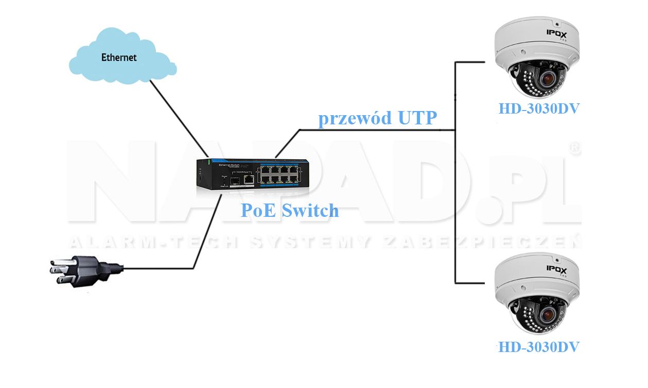 Schemat sieci PoE z wykorzystaniem kamer IPOX HD3030DV.