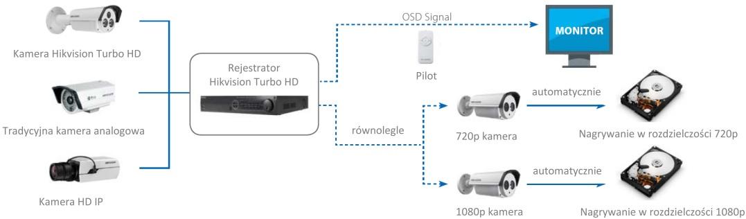 Schemat działania systemu HD-TVI.