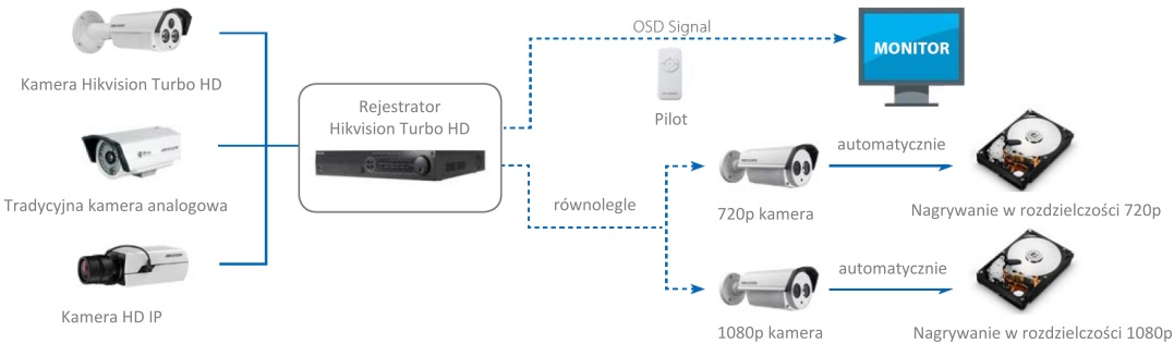 Shema delovanja sistema HD-TVI.
