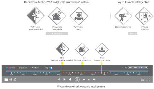Hikvision - Inteligentna analiza.