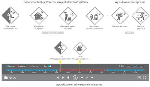 Funkcje inteligentnej analizy obrazu VAC.