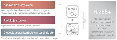 Porównywanie przepustowość pomiędzy kompresją H.265+.