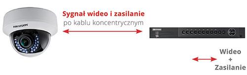 DS-7204HQHI-K1/P-Zasilanie PoC