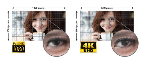 Porównanie obrazu 4K i 1080p.