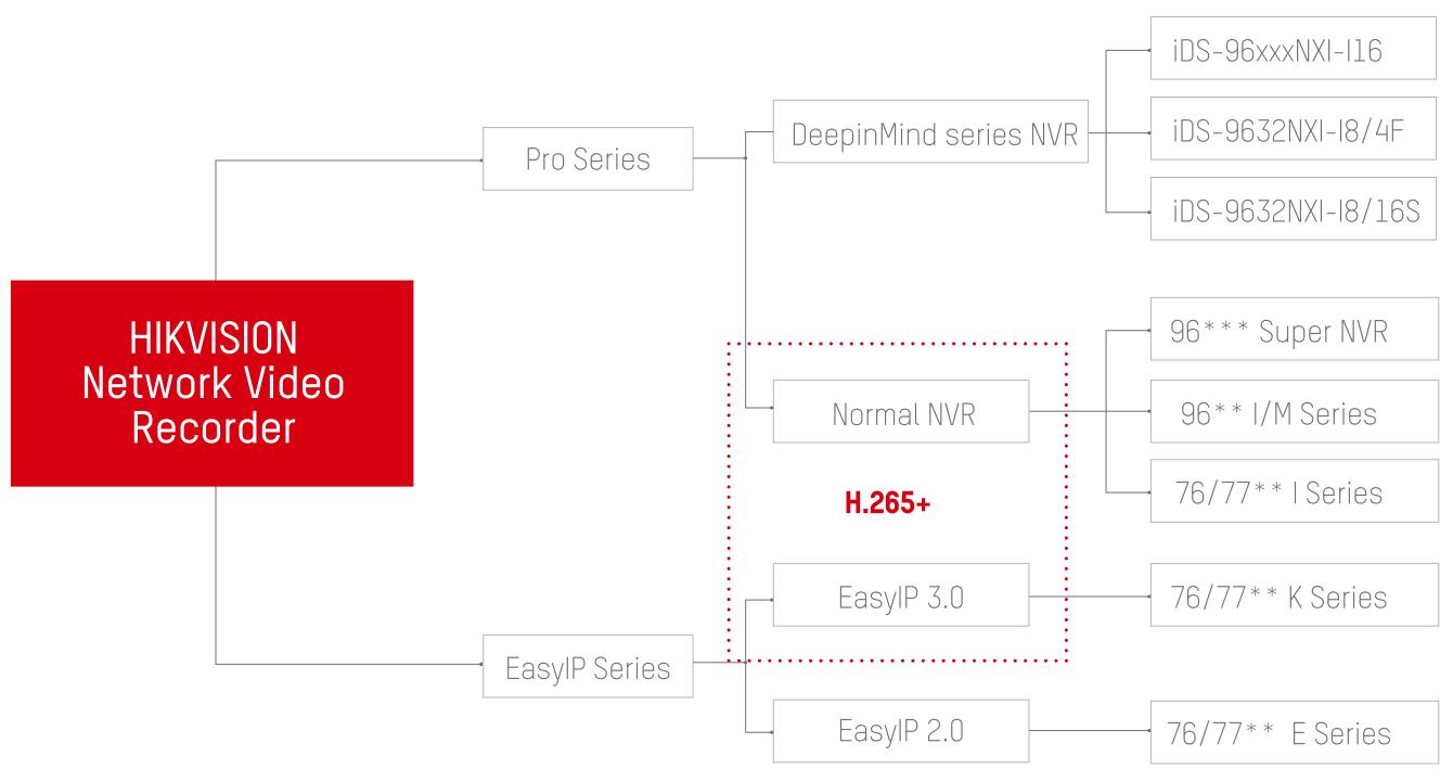 Podział rejestratorów NVR marki Hikvision.