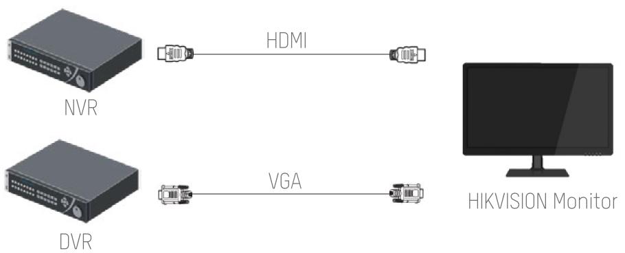 Jak podłączyć monitor z rejestratorem?