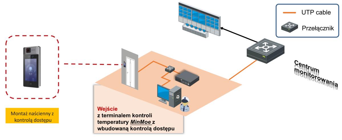 Terminal do pomiaru temperatury, detekcja maseczki