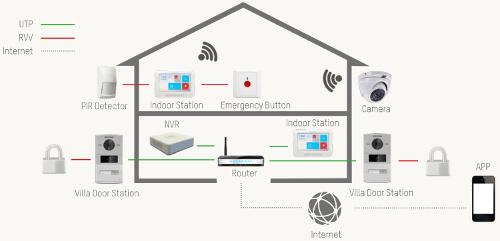 DSKH6310(W) - Hikvision Intercom System.