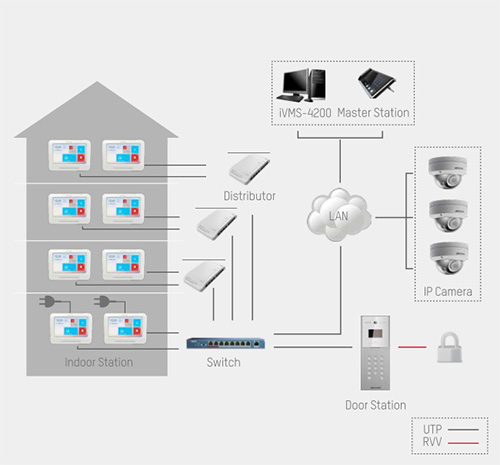 DSKM8301 - Hikvision Intercom System.