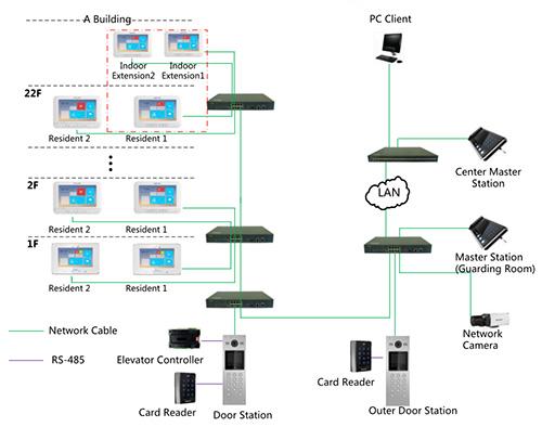 Zastosowanie systemu wideodomofonowego Hikvision.