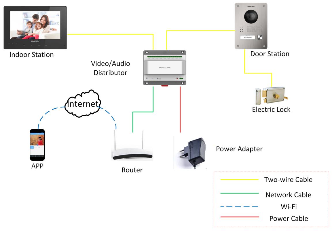 Hikvision Intercom System.