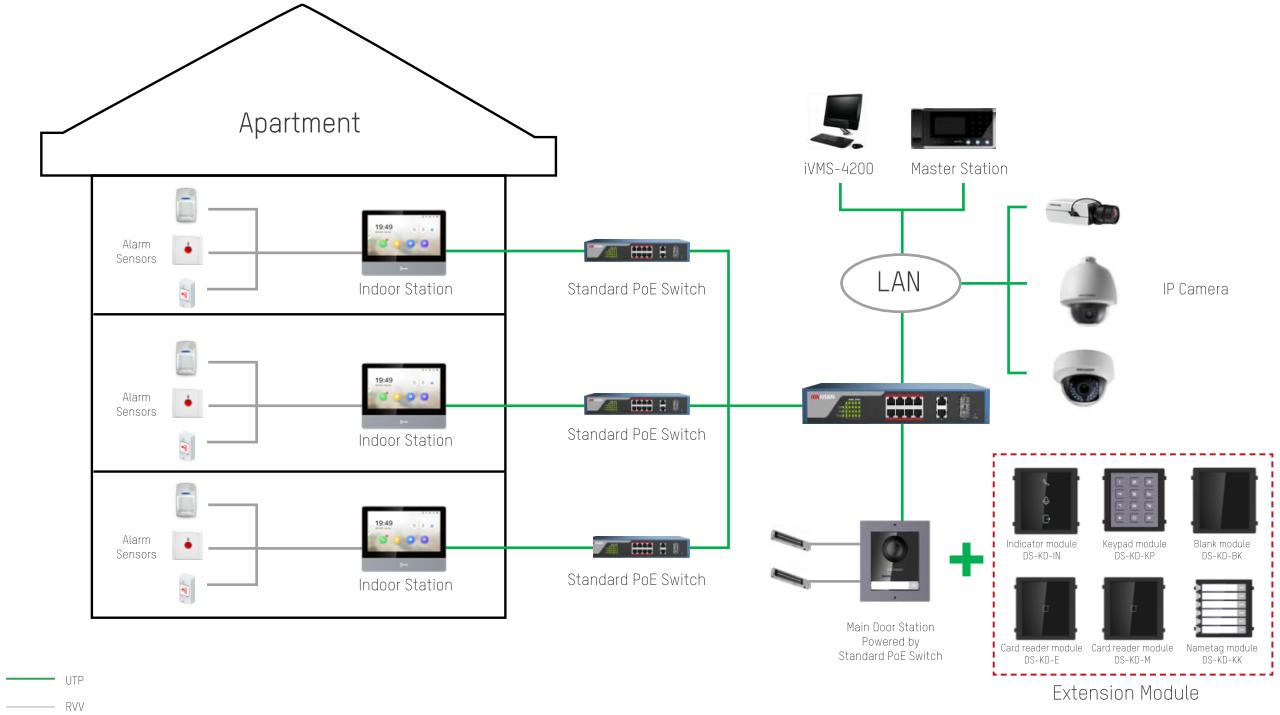 Hikvision - instalacja systemu wideodomofonowego.
