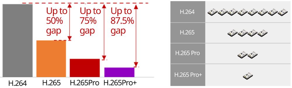 Odlična kompresija H.265 Pro +.