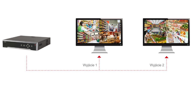 Hikvision - Niezależe wyjścia wideo.
