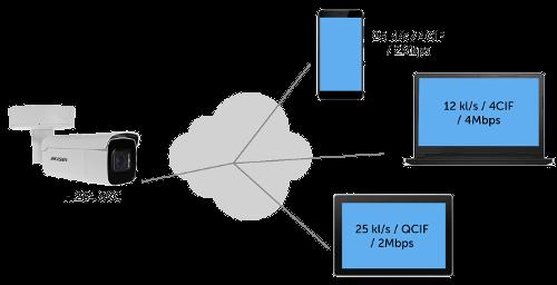 Przykład działania skalowalnego kodeka H.264 SVC.
