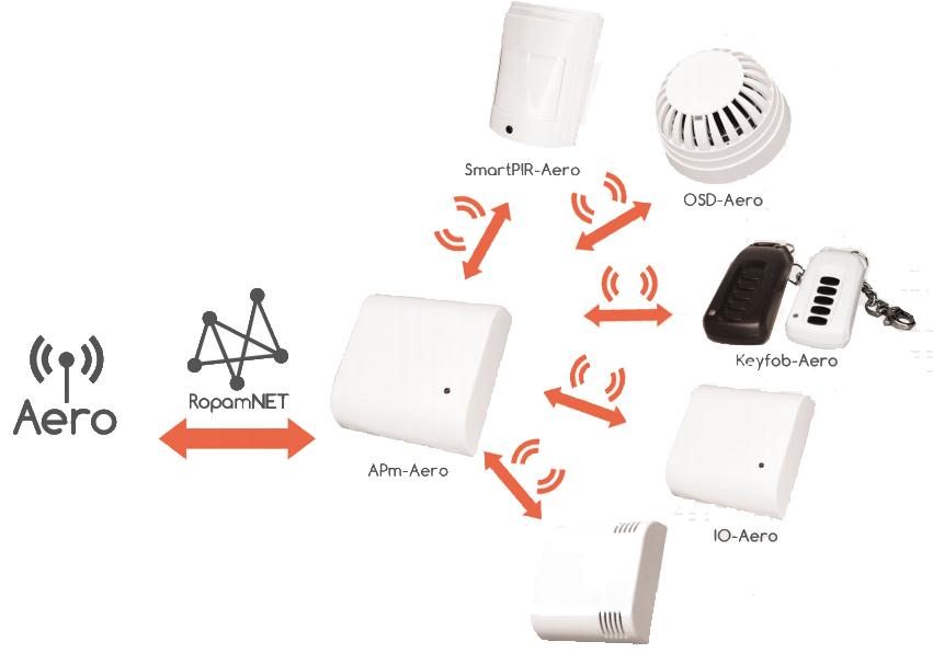 IO-Aero - Przykład łączenia systemu Aero.