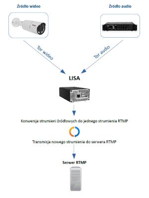 Schemat działania IPOX LISA