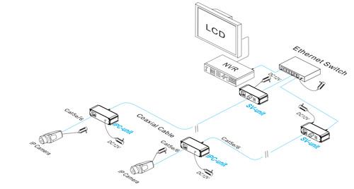 Przykładowe zastosowanie Extendera PX-E301EOC.