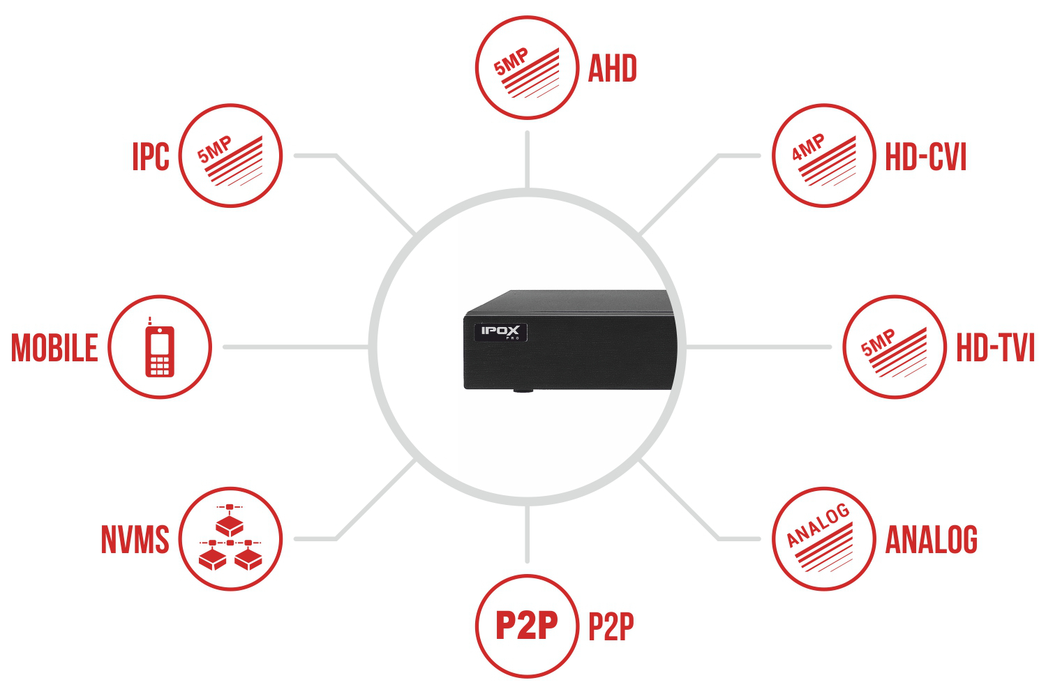 Specyfikacja rejestratora IPOX PX-HDR0451H-E.
