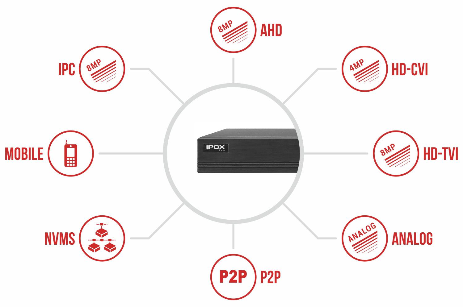 Specyfikacja rejestratora IPOX PX-HDR0851H.