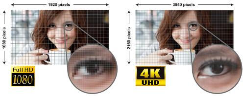 Porównanie szczegółowości obrazu w standardzie Full HD i 4K UHD.