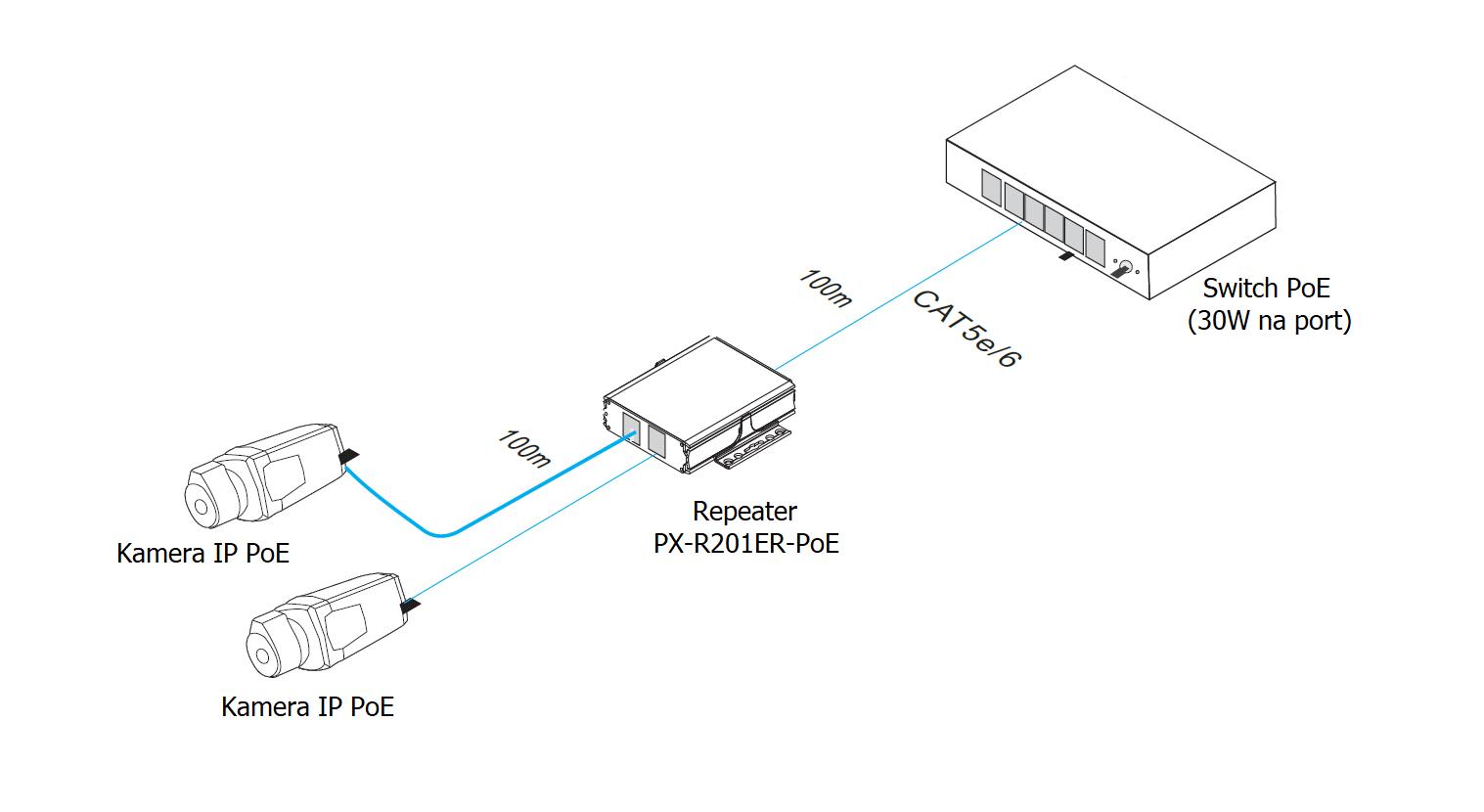 Przykładowe zastosowanie repeatera PX-R201ER-POE.