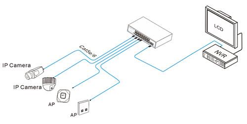 Przykładowe zastosowanie switcha PX-SW8-U2.