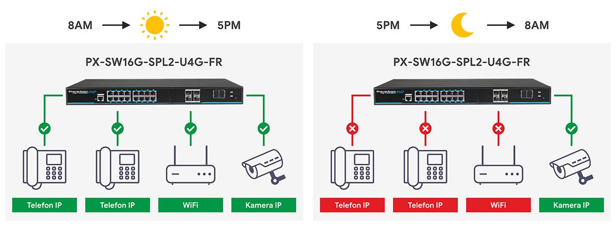 Funkcja harmonogram PoE w switchu IPOX.