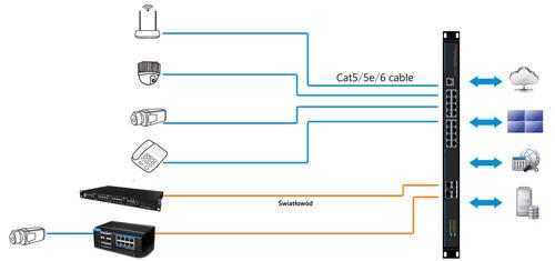 Przykładowe zastosowanie switcha przemysłowego IPOX.