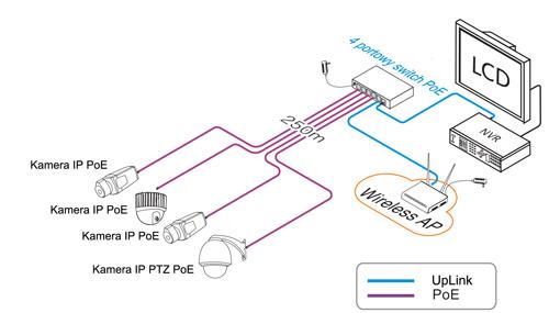 Przykładowe zastosowanie switcha PX-SW4-P60-U2.