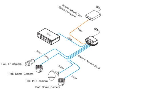 Przykładowe zastosowanie switcha PX-SW4G-P150-U2G.
