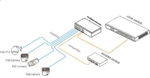 Przykładowe zastosowanie switcha PX-SW8G-P150-U4GL2.