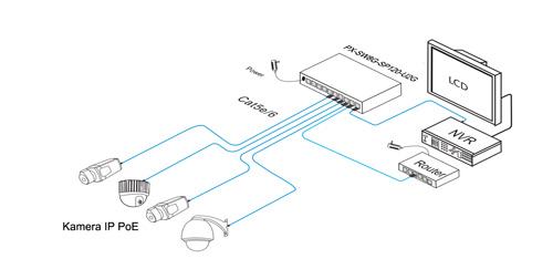 PX-SW8G-SP120-U2G - Przykładowe zastosowanie switcha IPOX.