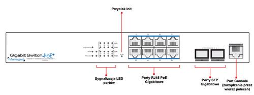 Opis panelu switcha przemysłowego IPOX.