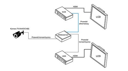 Przykładowe zastosowanie wideoserwera PX-WS4001AS-P