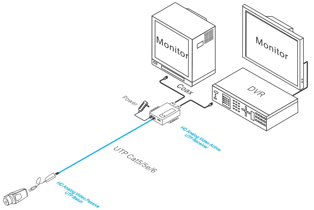 UTP101AR-HD - Przykładowe zastosowanie.