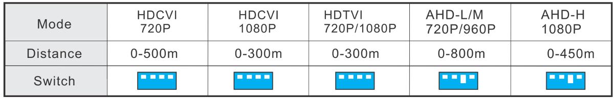 UTP101AT-HD - Tabela odległości i ustawienie przełącznika dla Analog HD.