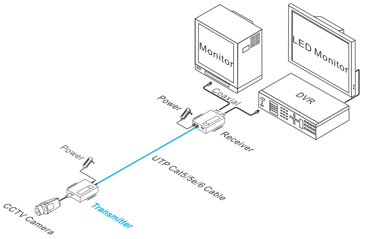 UTP101AT-HD - Przykładowe zastosowanie.
