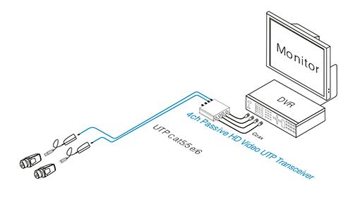 Przykładowe zastosowanie transformatora wideo UTP-104P-HD.