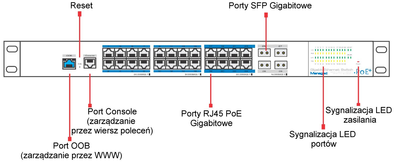 PX-SW24G-SPL2-U4G - Opis panelu switcha PoE.