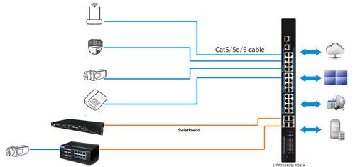 UTP7524GE-POE-K - Przykładowe zastosowanie switcha.