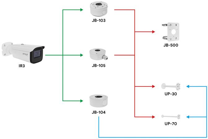 Lista podstawek i uchwytów współpracujących z kamerą IPOX w obudowie IR2.