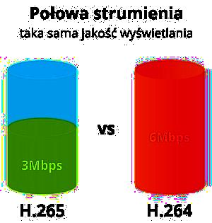 Porównanie kompresji H.265 i H.264.