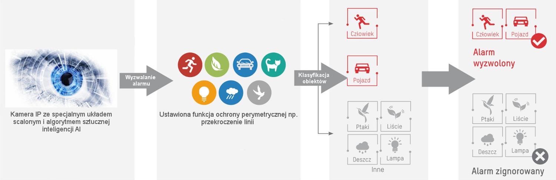 Zasada działania technologii filtrowania fałszywych alarmów.