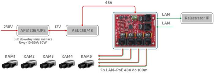Przykładowe zastosowanie switcha IPUPS-5-11-F.
