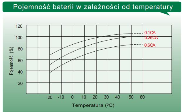 LTL12-150 - Pojemność baterii w zależności od temperatury.