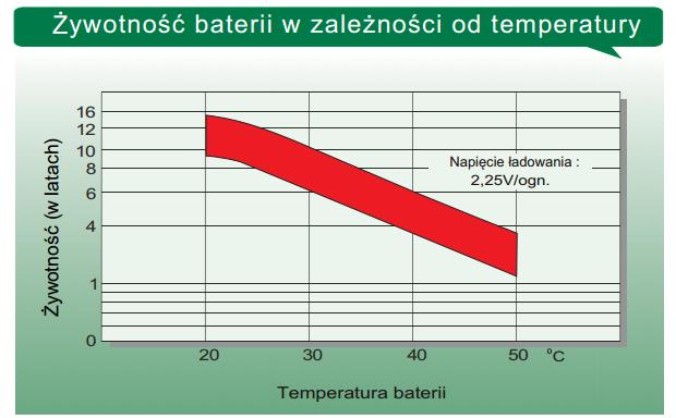 LTL12-150 - Żywotność baterii w zależności od temperatury.