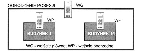 CP3133NR4 - Przykładowa konfiguracja systemu.