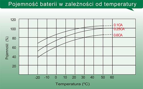 Pojemność baterii w zależności od temperatury.