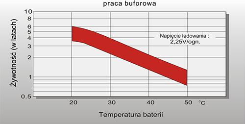 Żywotność baterii w zależności od temperatury.